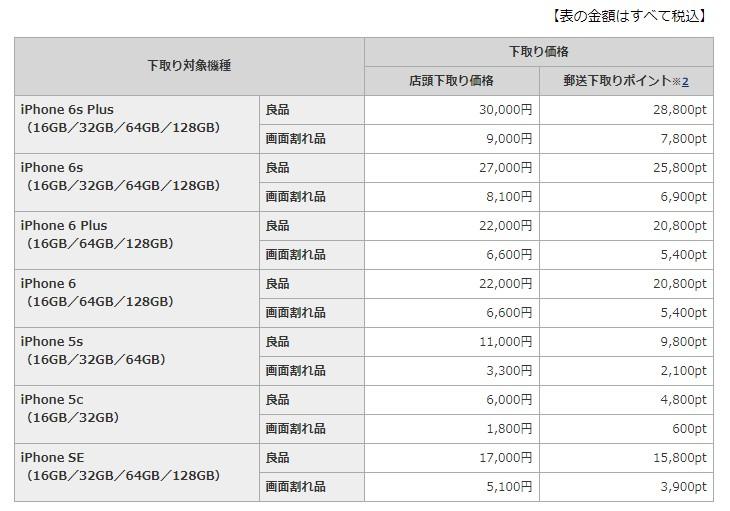 ドコモの公式サイト下取り価格表